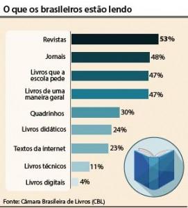livro digital a